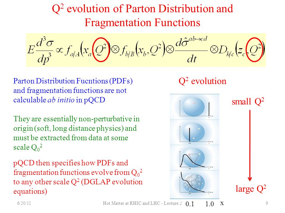 Q2 evolution of Parton Distribution and Fragmentation Functions