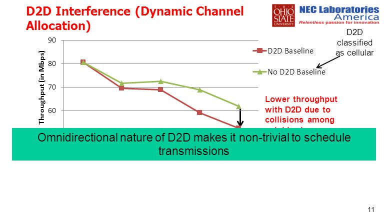 D2D Interference (Dynamic Channel Allocation)