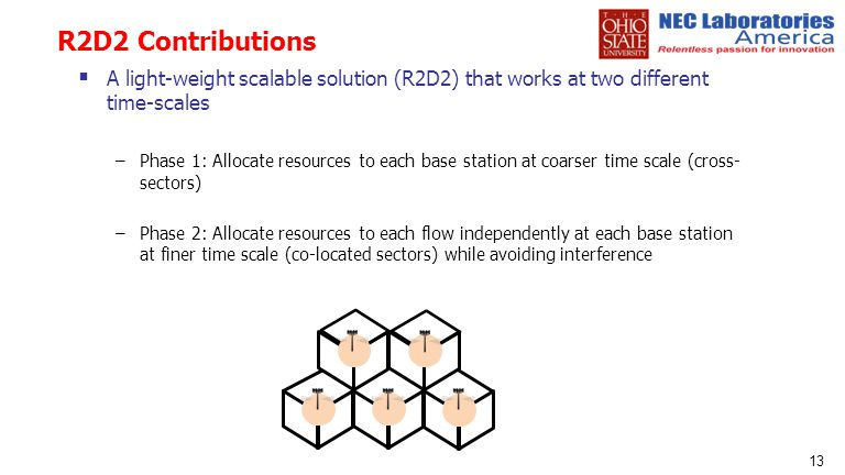 R2D2 Contributions A light-weight scalable solution (R2D2) that works at two different time-scales.