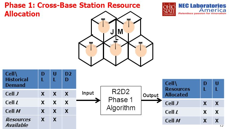Phase 1: Cross-Base Station Resource Allocation