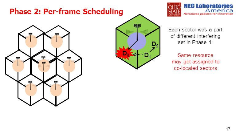 Phase 2: Per-frame Scheduling