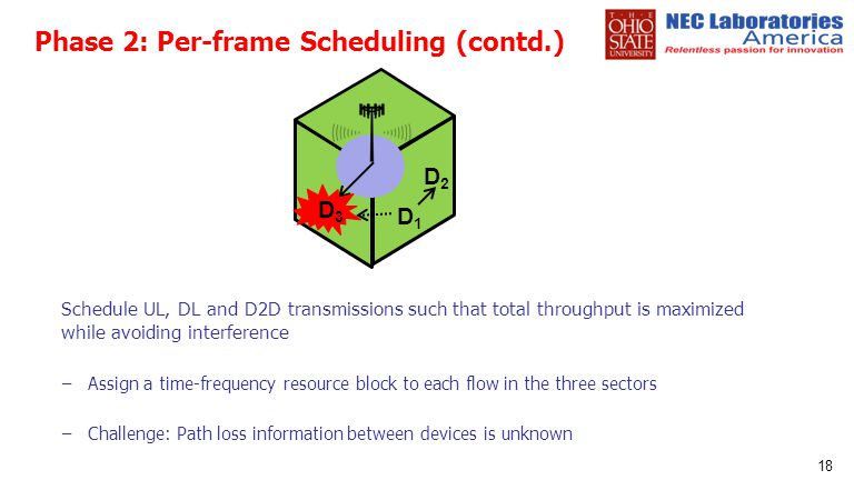 Phase 2: Per-frame Scheduling (contd.)