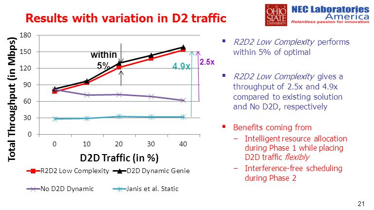 Results with variation in D2 traffic