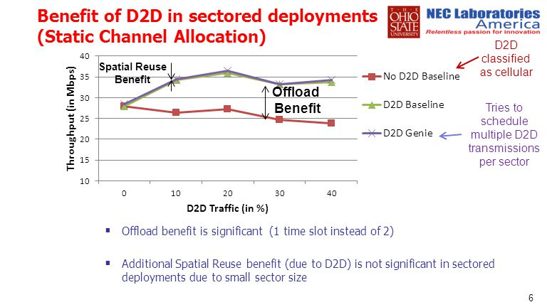Benefit of D2D in sectored deployments (Static Channel Allocation)