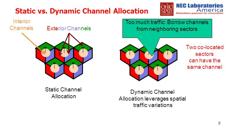 Static vs. Dynamic Channel Allocation