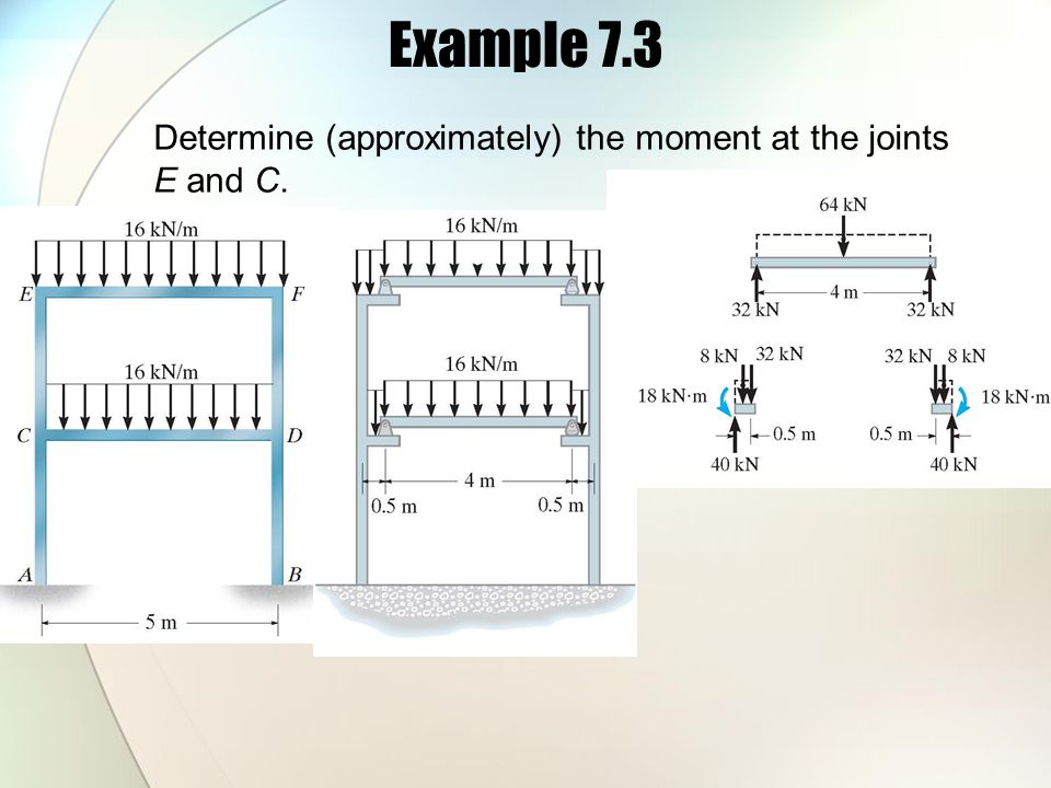 Example 7.3 Determine (approximately) the moment at the joints E and C.
