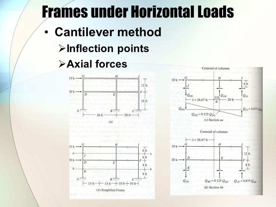 Frames under Horizontal Loads