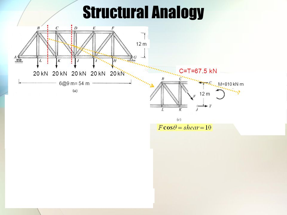 Structural Analogy C=T=67.5 kN FBK=37.5 kN