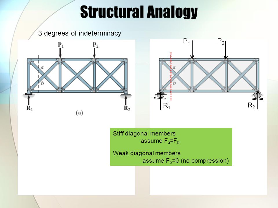 Structural Analogy 3 degrees of indeterminacy P1 P2 R1 R2