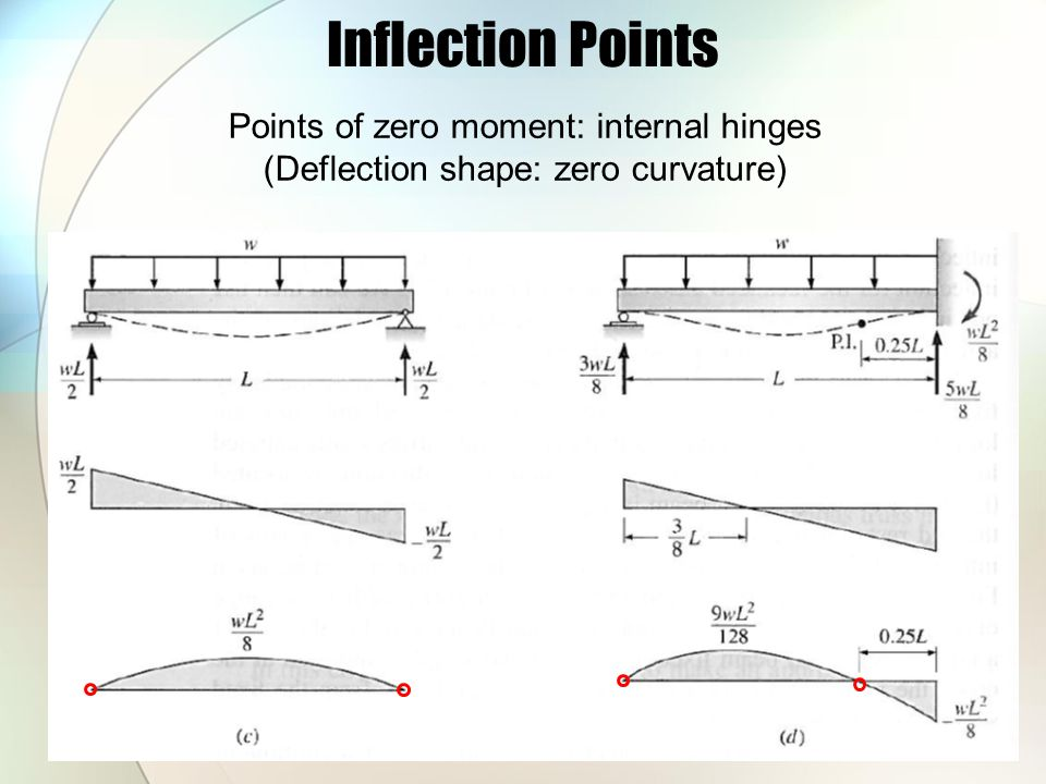 Inflection Points Points of zero moment: internal hinges (Deflection shape: zero curvature)