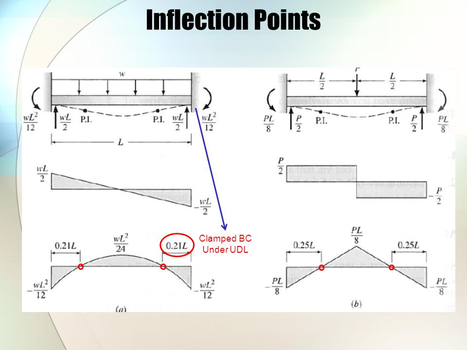 Inflection Points Clamped BC Under UDL