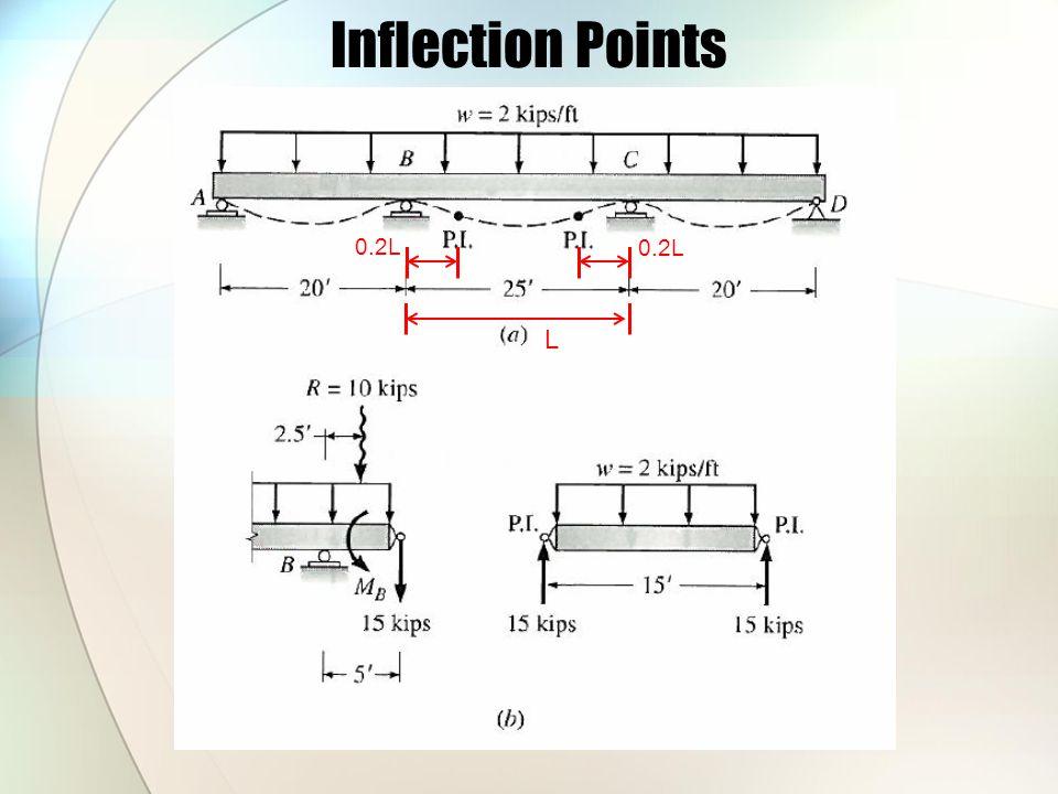 Inflection Points 0.2L 0.2L L