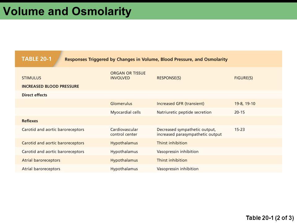 Volume and Osmolarity Table 20-1 (2 of 3)