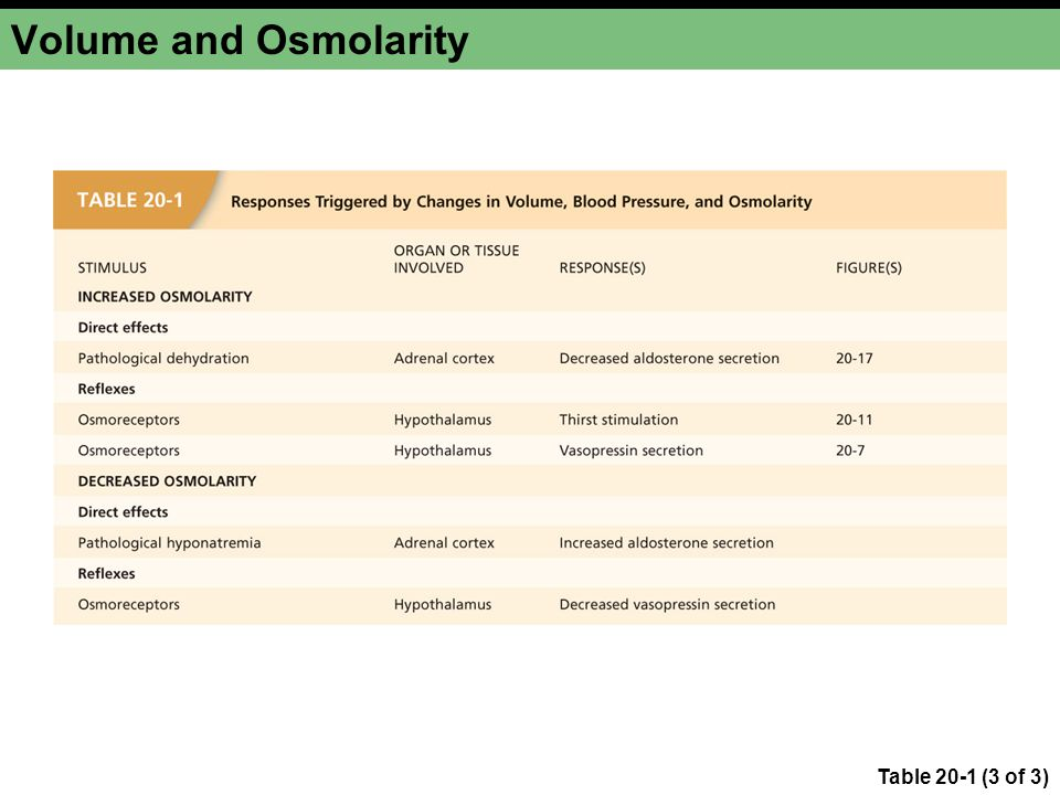 Volume and Osmolarity Table 20-1 (3 of 3)