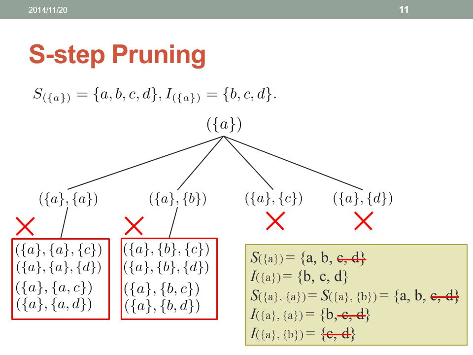 S-step Pruning S({a}) = {a, b, c, d} I({a}) = {b, c, d}