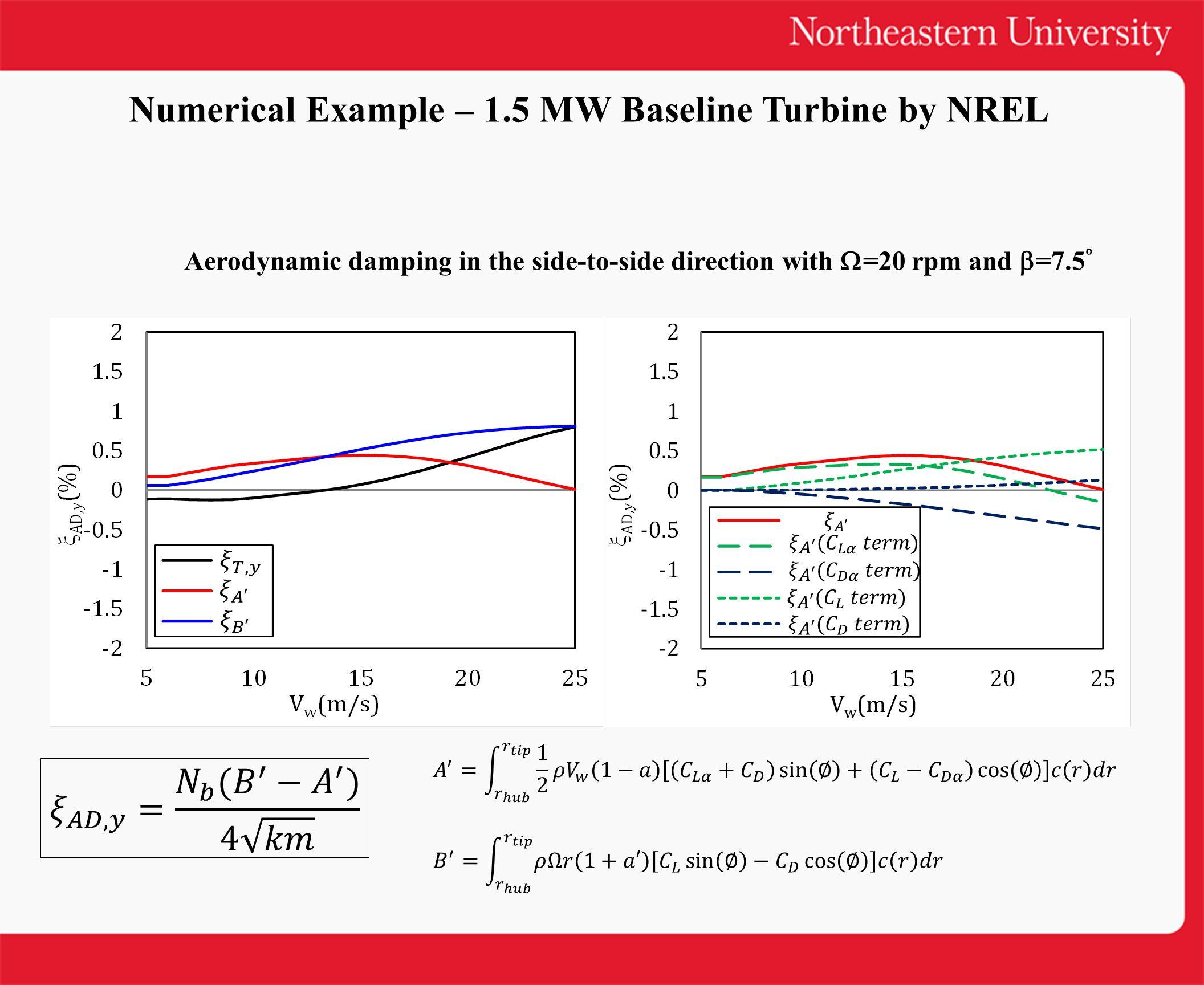 Numerical Example – 1.5 MW Baseline Turbine by NREL