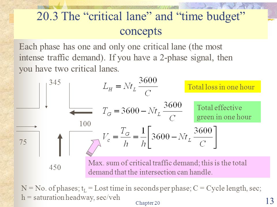 20.3 The critical lane and time budget concepts
