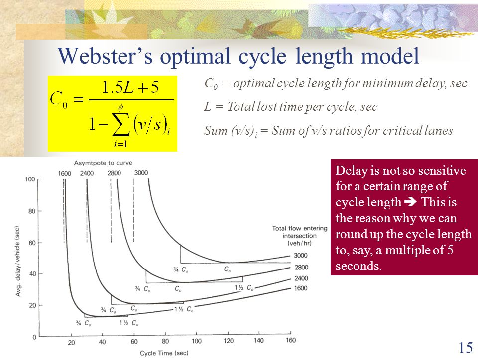 Webster's optimal cycle length model
