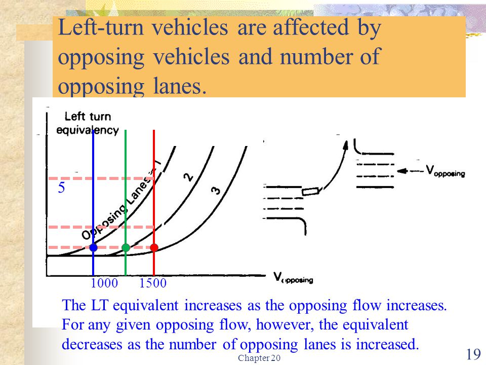 Left-turn vehicles are affected by opposing vehicles and number of opposing lanes.