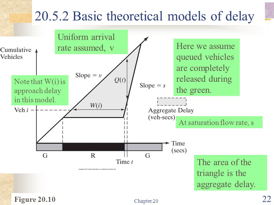 20.5.2 Basic theoretical models of delay