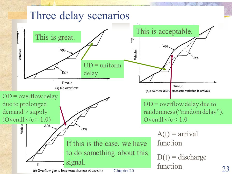Three delay scenarios This is acceptable. This is great.