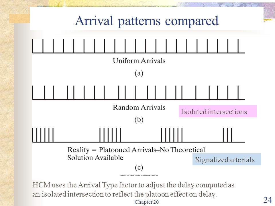 Arrival patterns compared