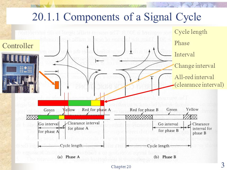 20.1.1 Components of a Signal Cycle