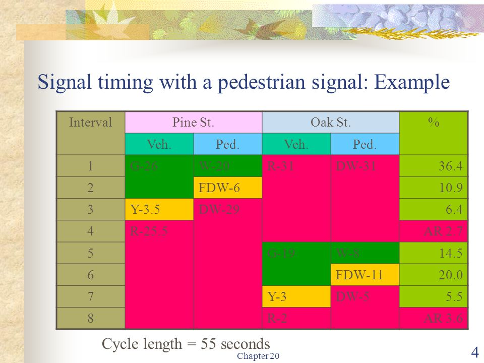 Signal timing with a pedestrian signal: Example
