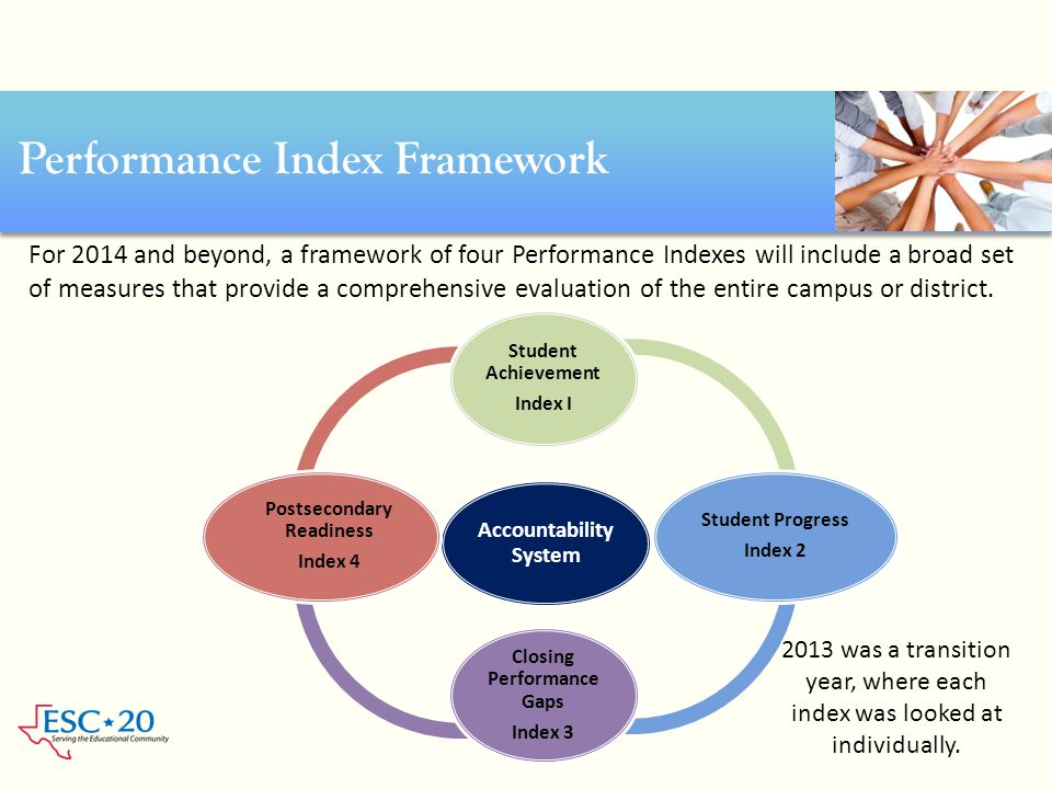 Performance Index Framework