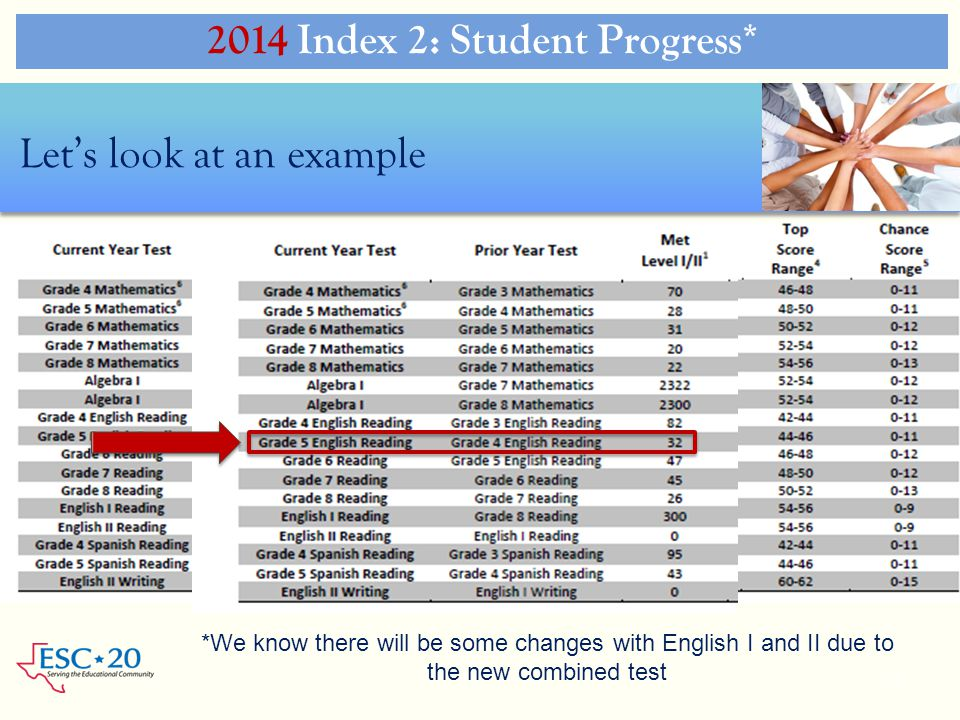 2014 Index 2: Student Progress*