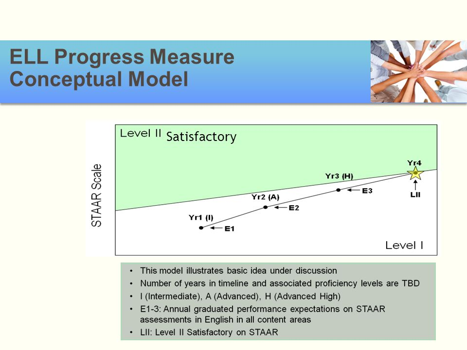 ELL Progress Measure Conceptual Model