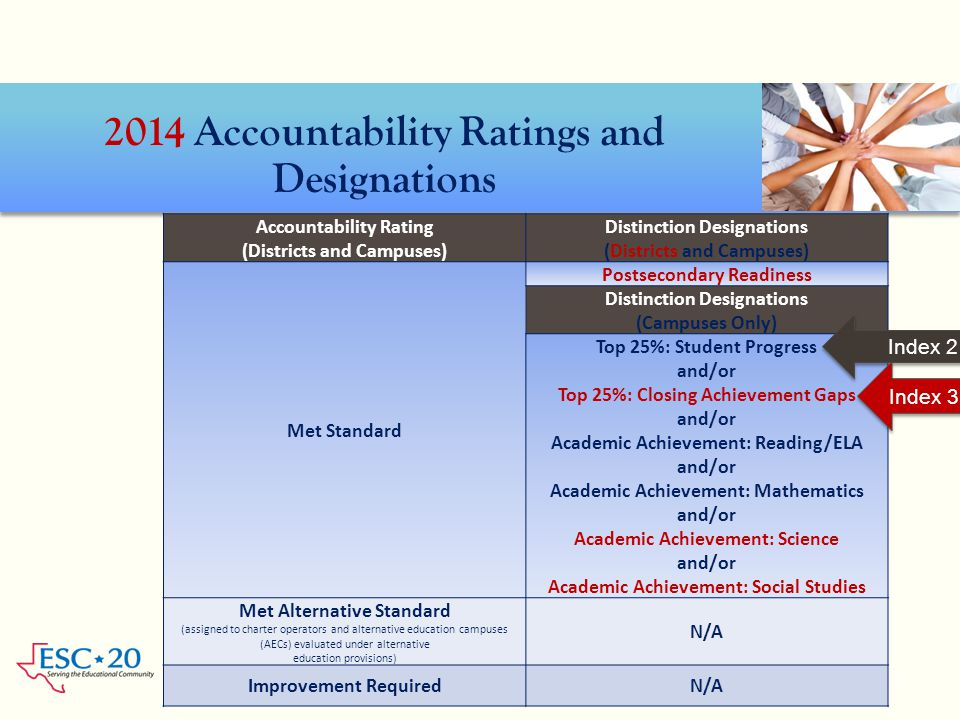 2014 Accountability Ratings and Designations