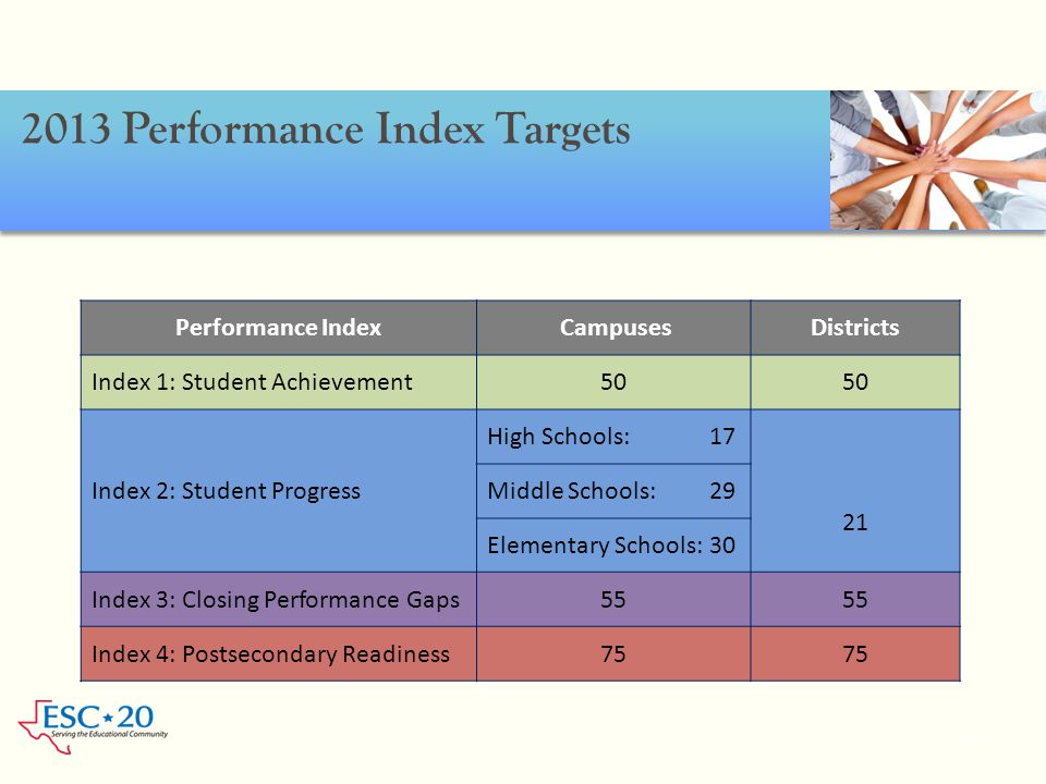 2013 Performance Index Targets