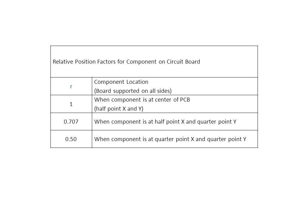 Relative Position Factors for Component on Circuit Board