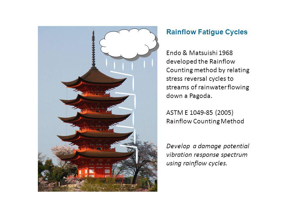 Rainflow Fatigue Cycles