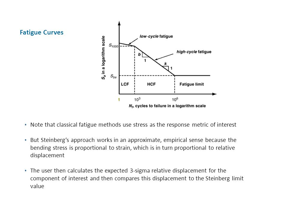 Fatigue Curves Note that classical fatigue methods use stress as the response metric of interest.