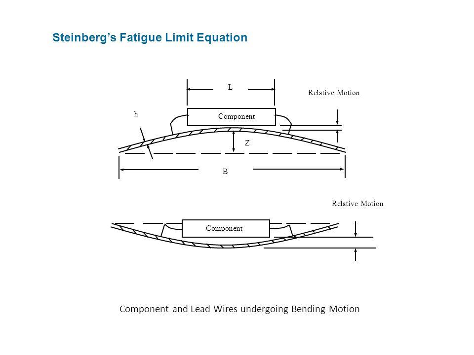 Steinberg's Fatigue Limit Equation