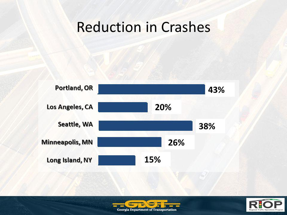 Reduction in Crashes 43% 20% 38% 26% 15% Portland, OR Los Angeles, CA