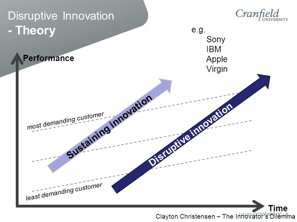 Disruptive Innovation - Theory