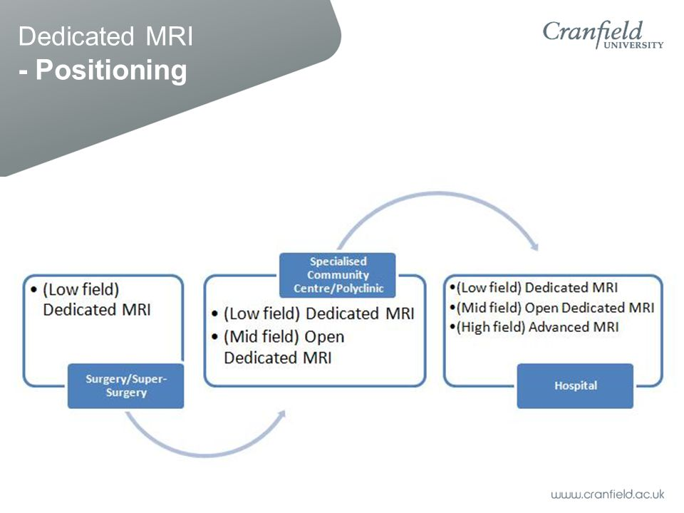 Dedicated MRI - Positioning