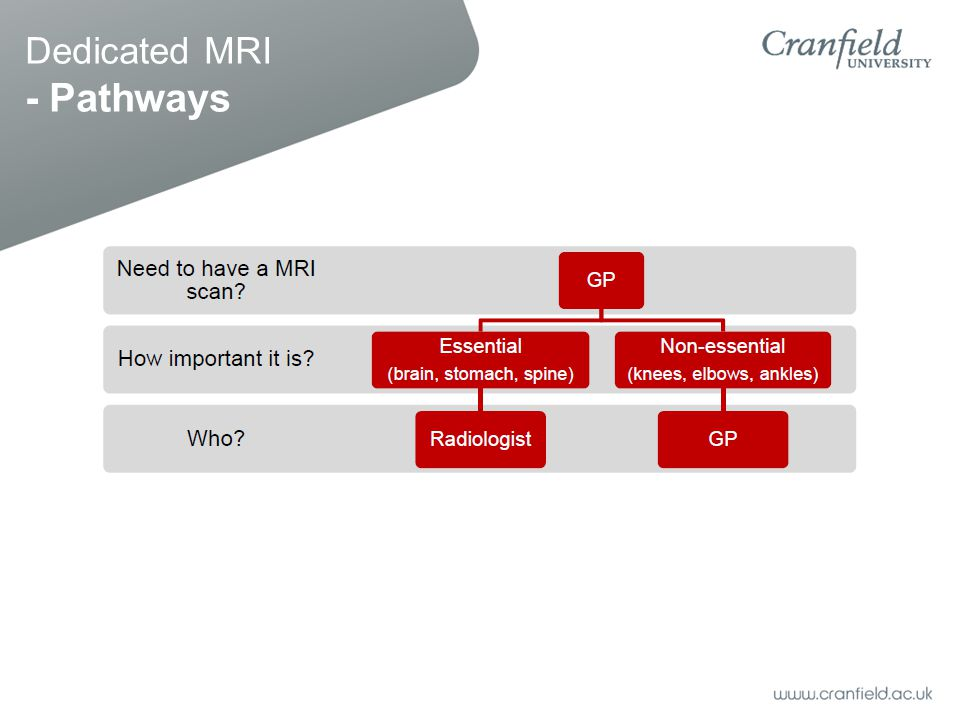 Dedicated MRI - Pathways