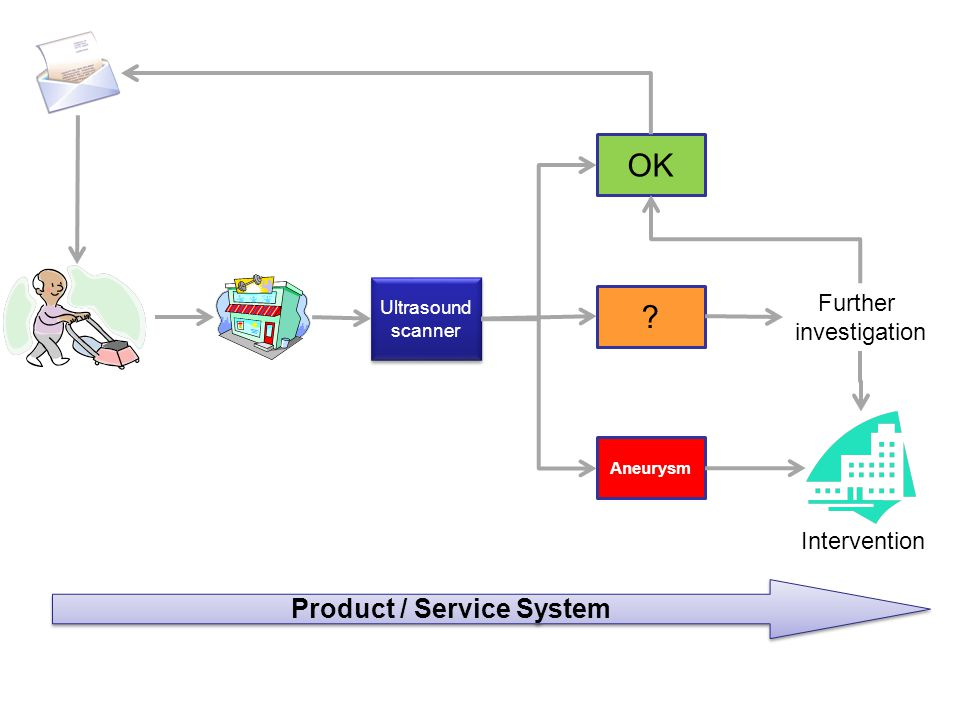 Product / Service System