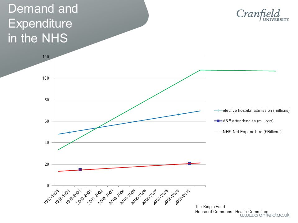 Demand and Expenditure in the NHS