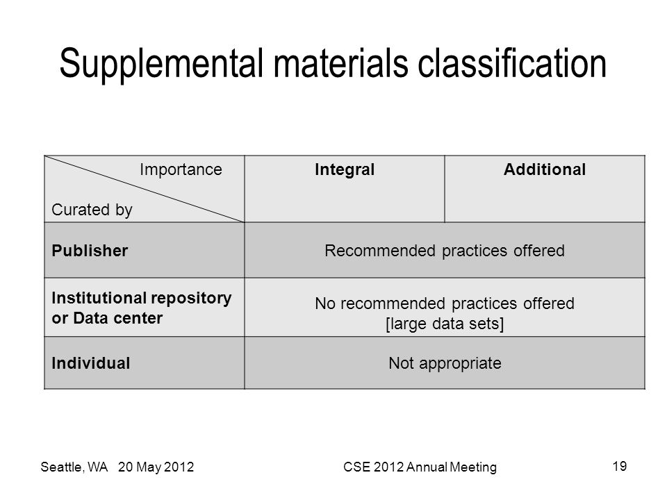 Supplemental materials classification