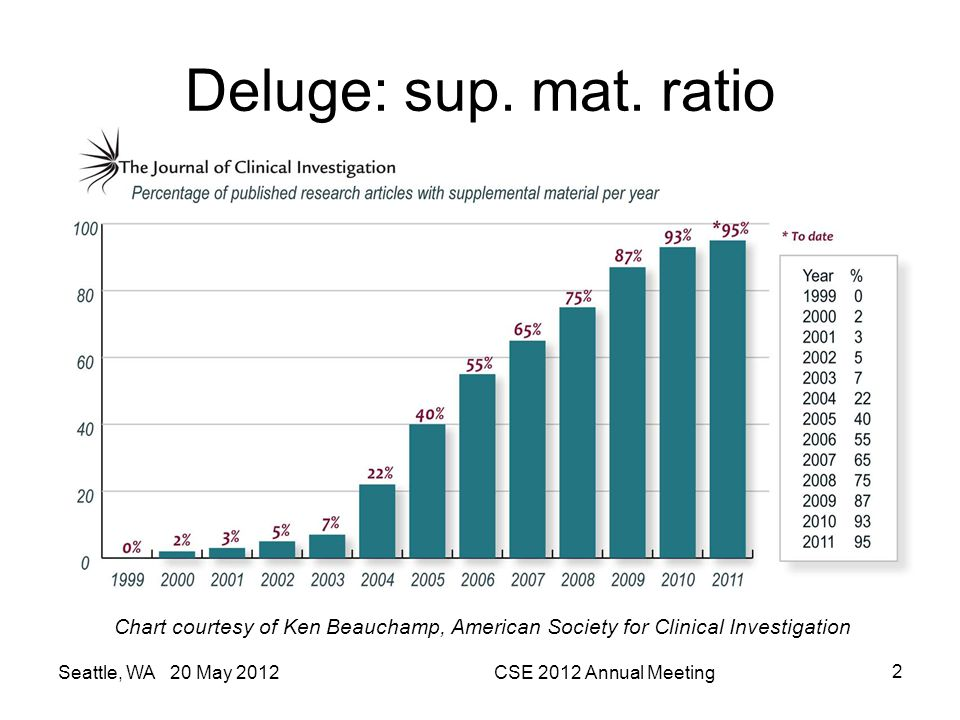 Deluge: sup. mat. ratio Chart courtesy of Ken Beauchamp, American Society for Clinical Investigation.