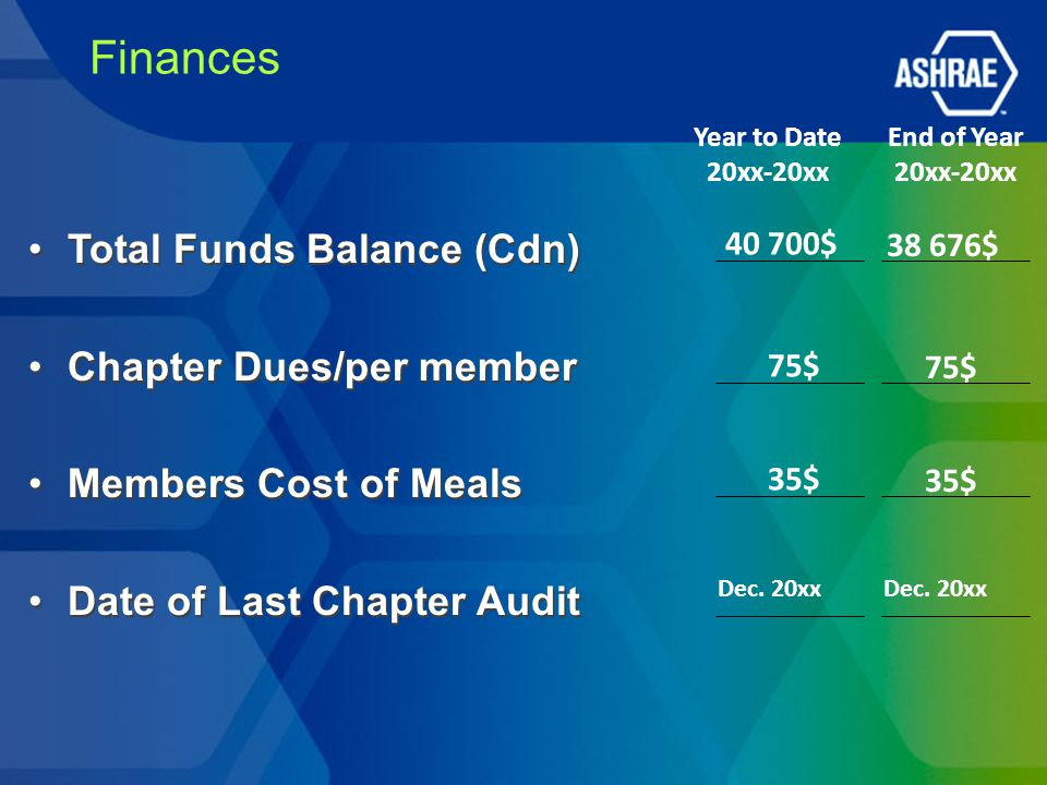 Finances Total Funds Balance (Cdn) Chapter Dues/per member