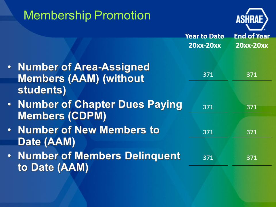 Membership Promotion Year to Date 20xx-20xx. End of Year 20xx-20xx. Number of Area-Assigned Members (AAM) (without students)