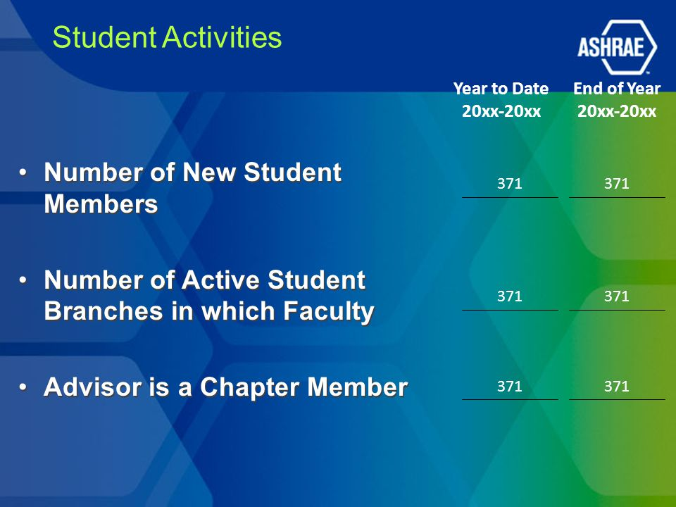Student Activities Number of New Student Members