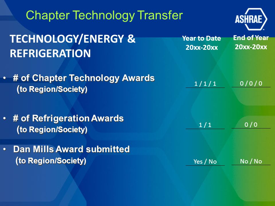 Chapter Technology Transfer