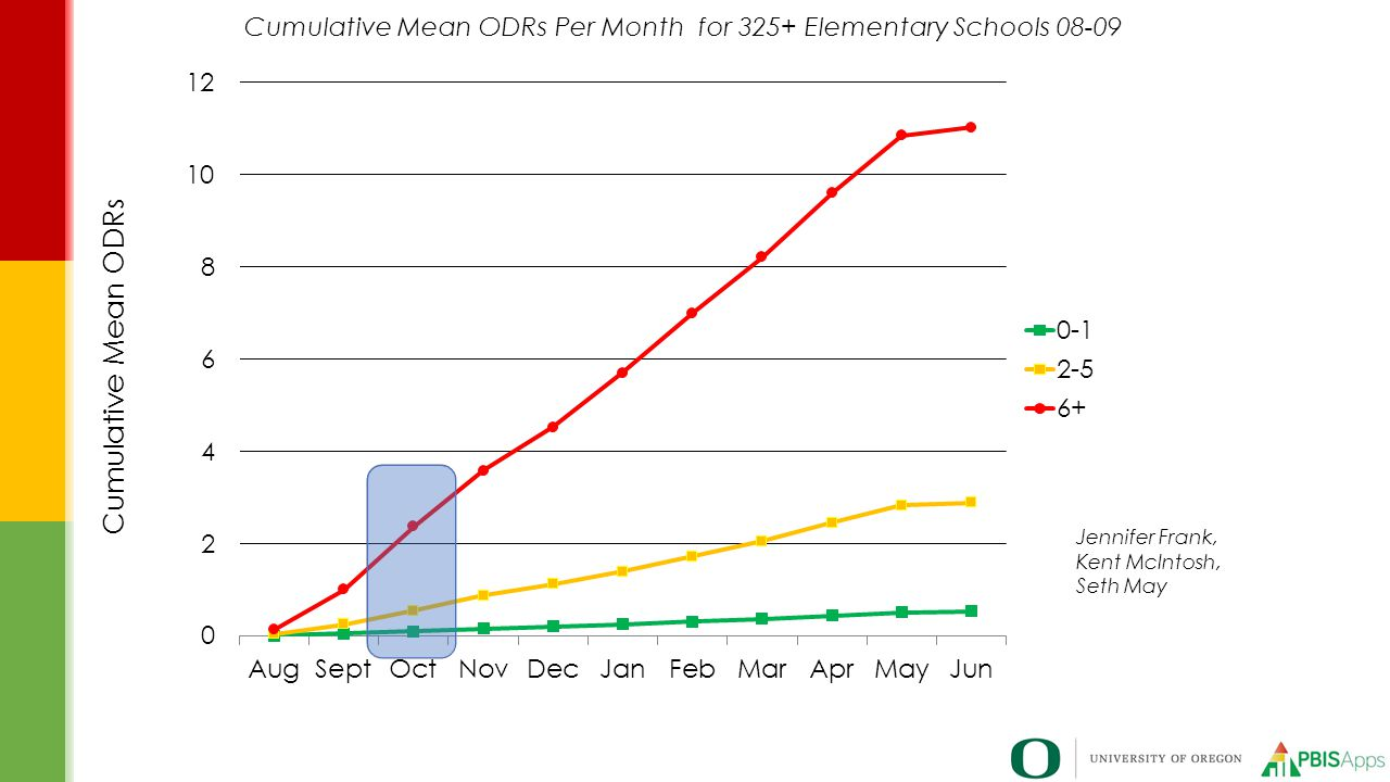 Cumulative Mean ODRs Per Month for 325+ Elementary Schools 08-09
